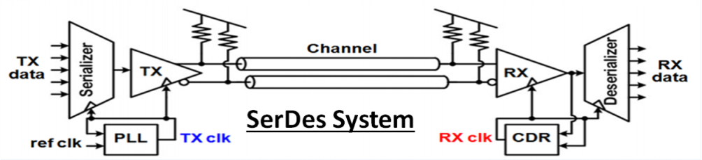 Training – SerDes System Design and Simulation